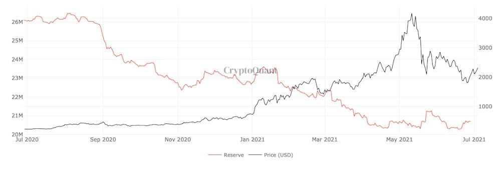 Движение цены ETH и резервов на биржах